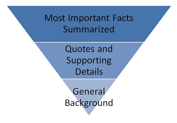 The inverted pyramid is a classic writing structure often used in journalism that places the most important summary information at the top of the article.
