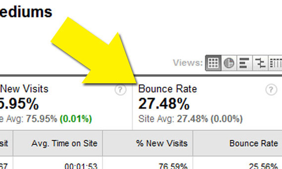 Bounce rate is a good indicator of visitor engagement on ecommerce sites.