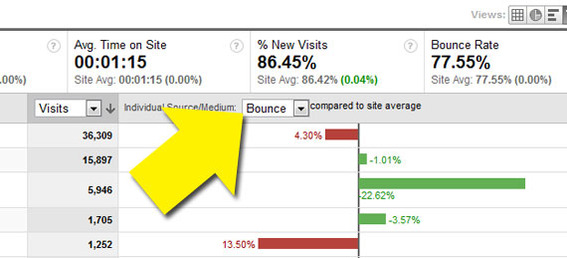 Compare site visitors to the site average for bounces.