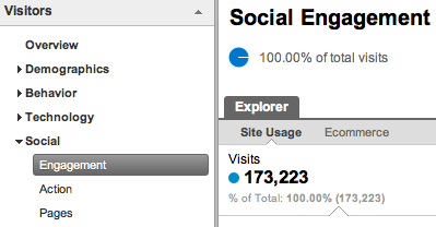 Google Analytics now tracks social sharing.