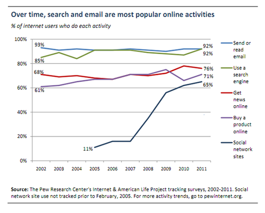 Email has remained the most popular online activity since at least 2002.