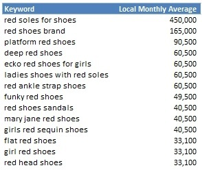 """Report the Local Monthly Searches"" shows the number of geographic-specific searches for a given term. ""Red soles for shoes"" recorded 450,000 monthly searches, in this example."
