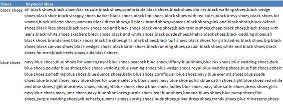 """Report Keyword Ideas"" generates keywords to optimize for specific products, terms, and phrases. This example uses ""black shoes"" and ""blue shoes."""