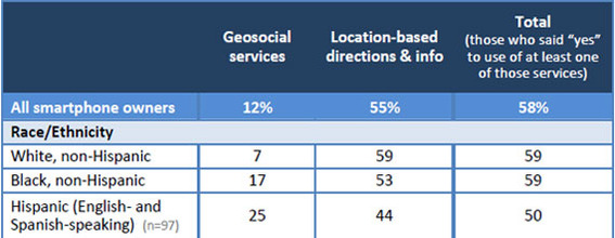 Pew Internet discovered ethnic differences in location-based service usage.