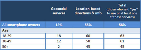 Pew Internet found a steep drop off in location-based service usage for Americans 50-year-old or older.