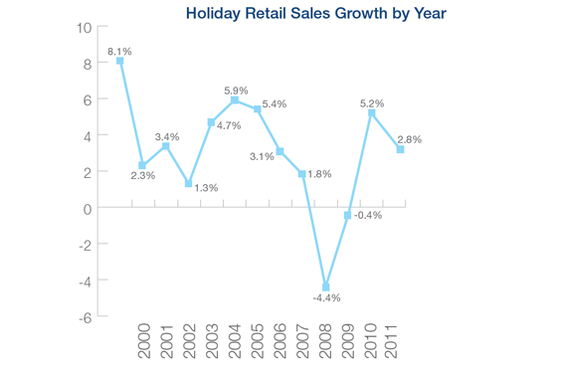 The estimated growth in 2011 holiday sales is slightly higher than the ten-year average. Source: NRF.