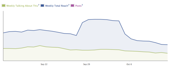 "Dashboard graph shows numbers ""Talking About the Page"" and ""Weekly Total Reach."""