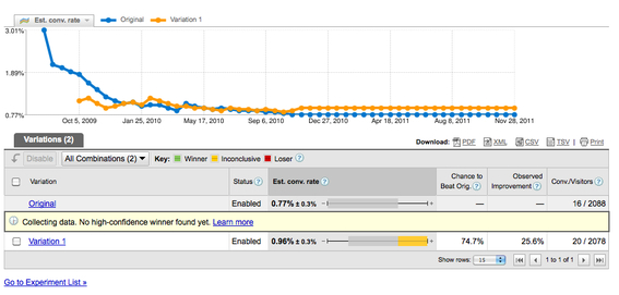 The Google Website Optimizer will allow you to compare the behavior of your tested pages.