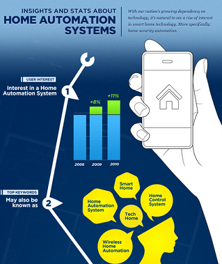 "Section of ""Wireless Security, Safer Home"" Infographic"