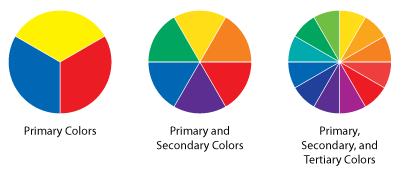 Understanding Color Theory understanding color theory | practical ecommerce