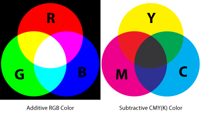 The CMYK color model matches the inks used for printing.