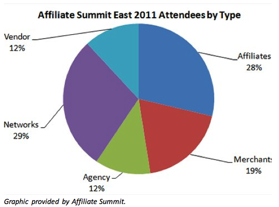 Affiliate Summit attendance consists primarily of affiliates and affiliate networks, followed by merchants, vendors, and agencies.