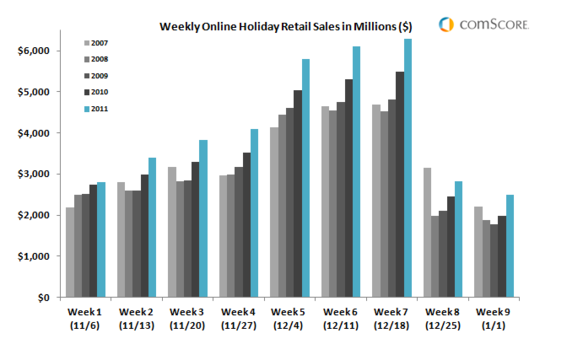 U.S. online holiday sales in 2011 outpaced prior years during each week of the season.