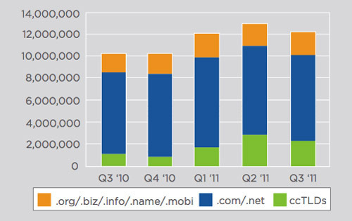 New domain name registrations grew by 5.9 year over year. Source: Verisign.