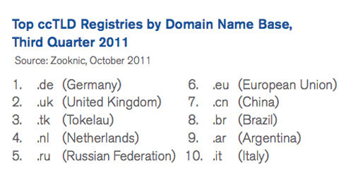 The ten largest ccTLDs were, in order, .de (Germany), .uk (United Kingdom), .tk (Tokelau), .nl (Netherlands), .ru (Russian Federation), .eu (European Union), .cn (China), .br (Brazil), .ar (Argentina), and .it (Italy). Source: Verisign.