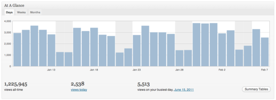 JetPack statistics showing page views.