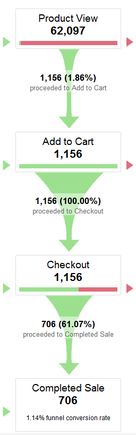 With Google Analytics we can see that only 1.86 percent of this store's shoppers actually added an item to the cart, indicating that the problem initially lies with something on the product page.