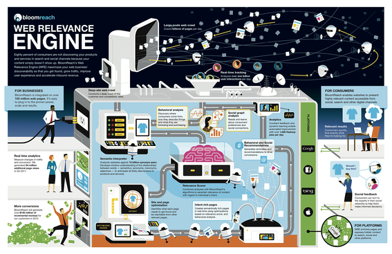 Infographic: BloomReach Web Relevance Engine