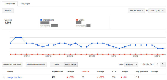 "Google Webmaster Tools ""Top Queries"" Report"
