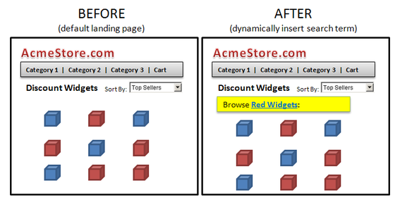 "Echo whatever search term the shopper used to find your site. The example on the right repeats the search term ""red widgets."""