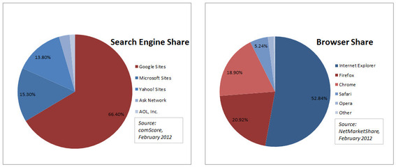 U.S. market share of search engines (left) and browsers (right), according to comScore. In Feb. 2012, Google controlled 66.4 percent of the search engine market.  Google Chrome and Firefox accounted for a combined 39.8 percent of the browser market.