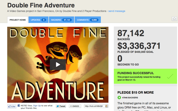 Double Fine requested $400,000 on Kickstarter, a donation site for creative projects. Double Fine received more than $3 million.