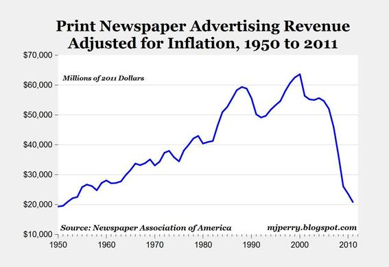 American newspaper advertising revenue has plummeted.