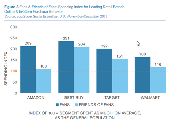 The comScore study found that Facebook Fans were valuable customers for Amazon, Best Buy, Target, and Walmart.