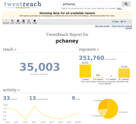 Tweetreach analyzes the impact of your Twitter engagement.