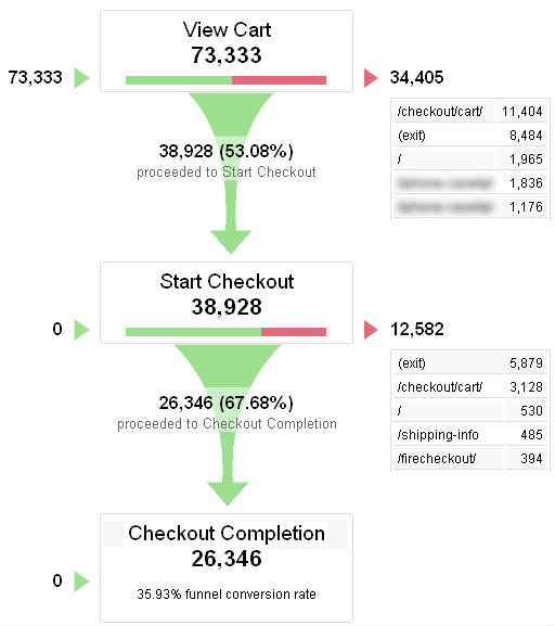 Google Analytics: 3 Tests to Ensure Your Checkout Process Is Working