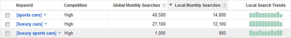 Average monthly searches in Google for Maserati-related keywords.