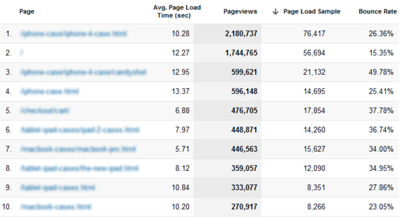 Google analytics can also show the behavior of individual pages.