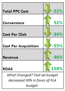 PLAs show a much higher return on investment than text ads.