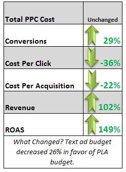 Rebalancing an advertising budget can have significant effects.