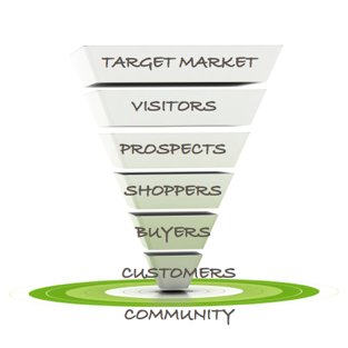 A sales funnel refers to the steps involved in converting a targeted market segment into paying customers.