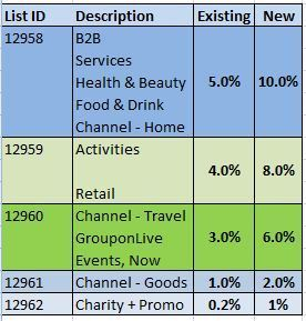 This commission structure from Groupon.com accounts for product categories as well as new and existing customers.