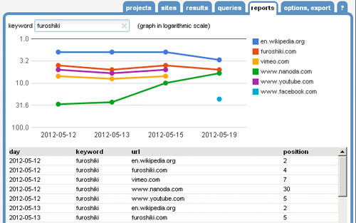 SEO SERP Workbench.