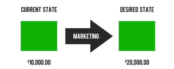 Marketing represents those actions required to move a business from its current state to a desired state.
