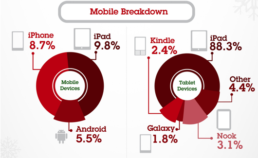 Black Friday mobile device usage breakdown, from IBM. iPads accounted for 88.3 of all tablet devices.  For mobile devices generally — smartphones and tablets — iPads were the most-used device, at 9.8 percent.