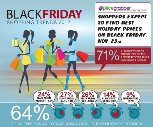 PriceGrabber's holiday shopping infographic.