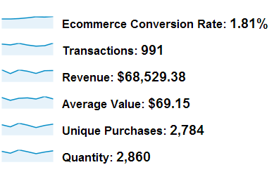 Check if ecommerce tracking is enabled in Analytics
