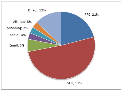PPC listings rank high in traffic sources.
