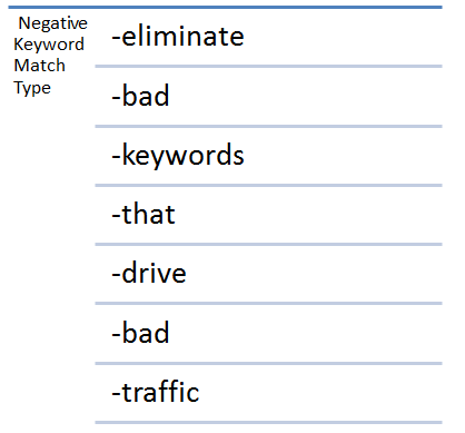 Negative keyword matches give you more control over your ads.