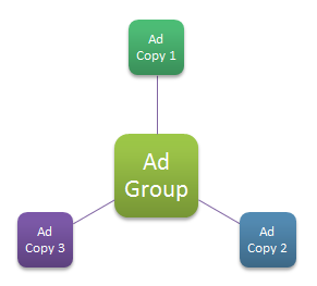 Use Ad Group variations to determine which ones perform the best.