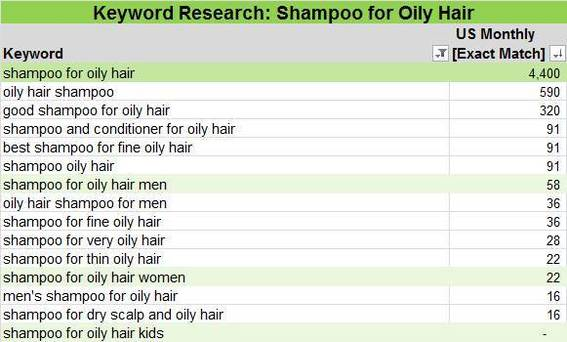 "Sample keyword research for phrases containing ""oily"" and ""shampoo."""