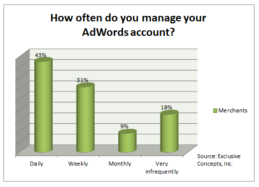 Recent survey results showed 27 percent — 18 percent plus 9 percent — manage their campaigns monthly or less.