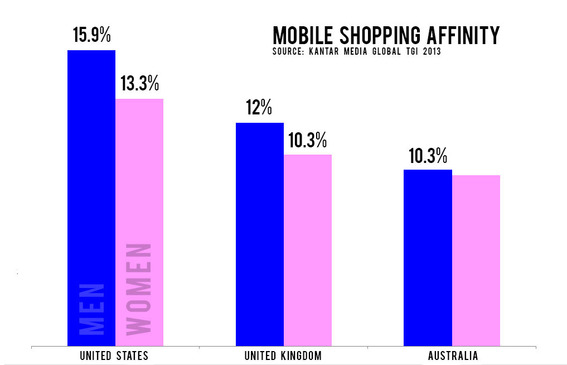 Men are more likely to shop from a mobile device than women are.