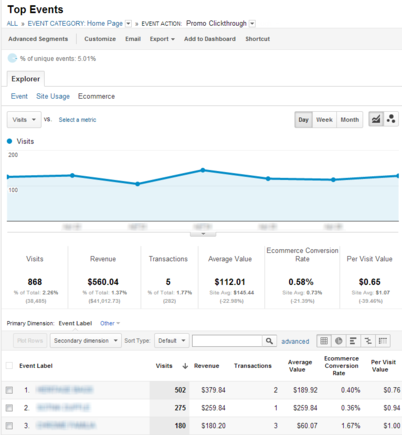 """Promotional Clickthrough"" analytics example."