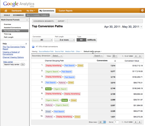 Consumer journey tool data came from Multi-Channel Funnels reports in Google Analytics.