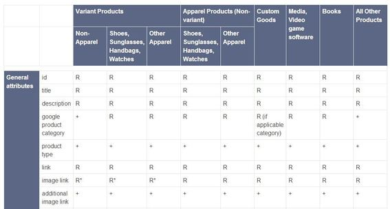 Google's break down of product image requirements.